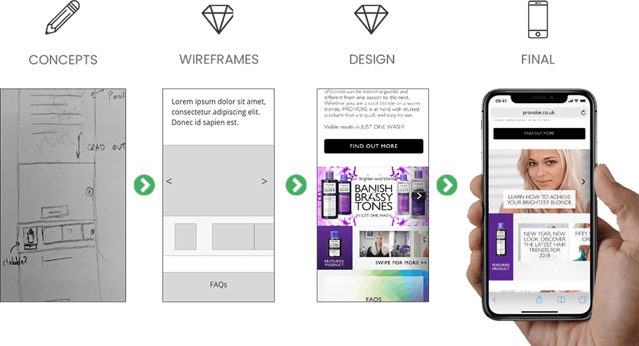 Pro:voke Website WordPress Design Process