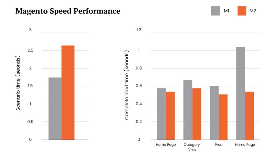 Magento site speed difference M1 and M2