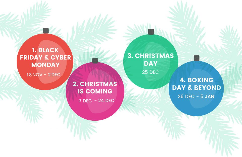 The 4 Must Have Stages To Christmas Campaigns