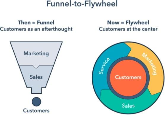 B2B Funnel-to-Flywheel